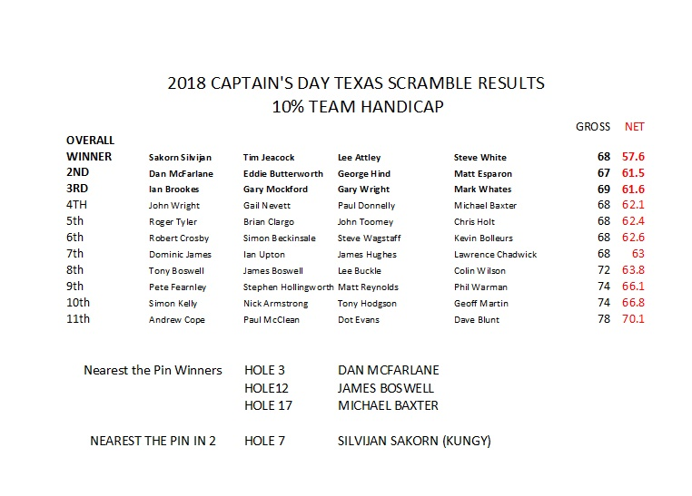 2018-Texas-Scramble-Results